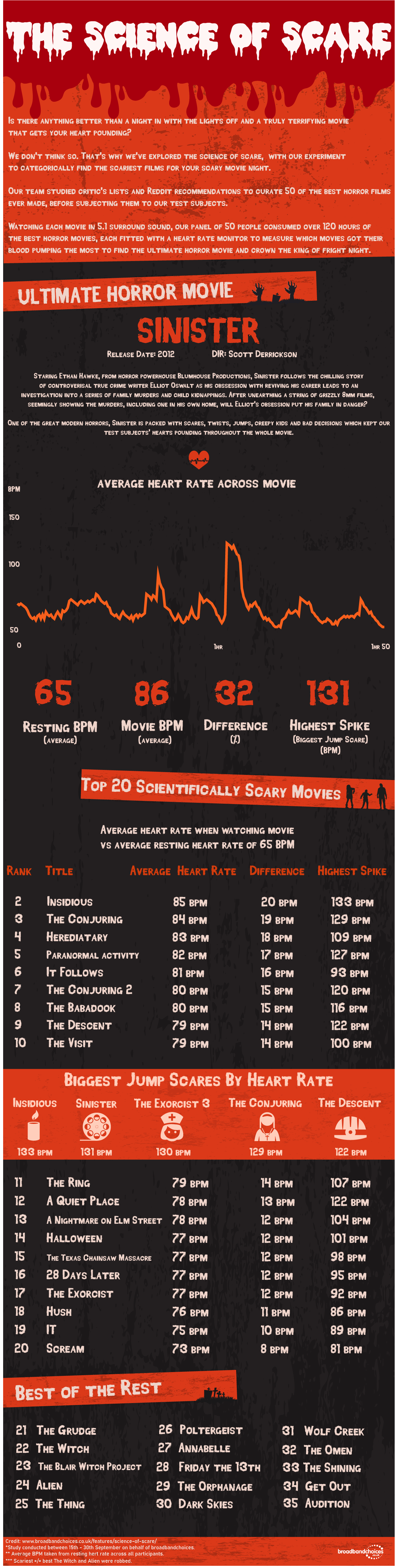 Science of scare infographic